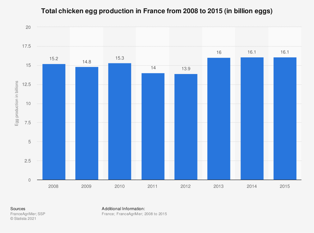 Statistic: Total chicken egg production in France from 2008 to 2015 (in billion eggs) | Statista