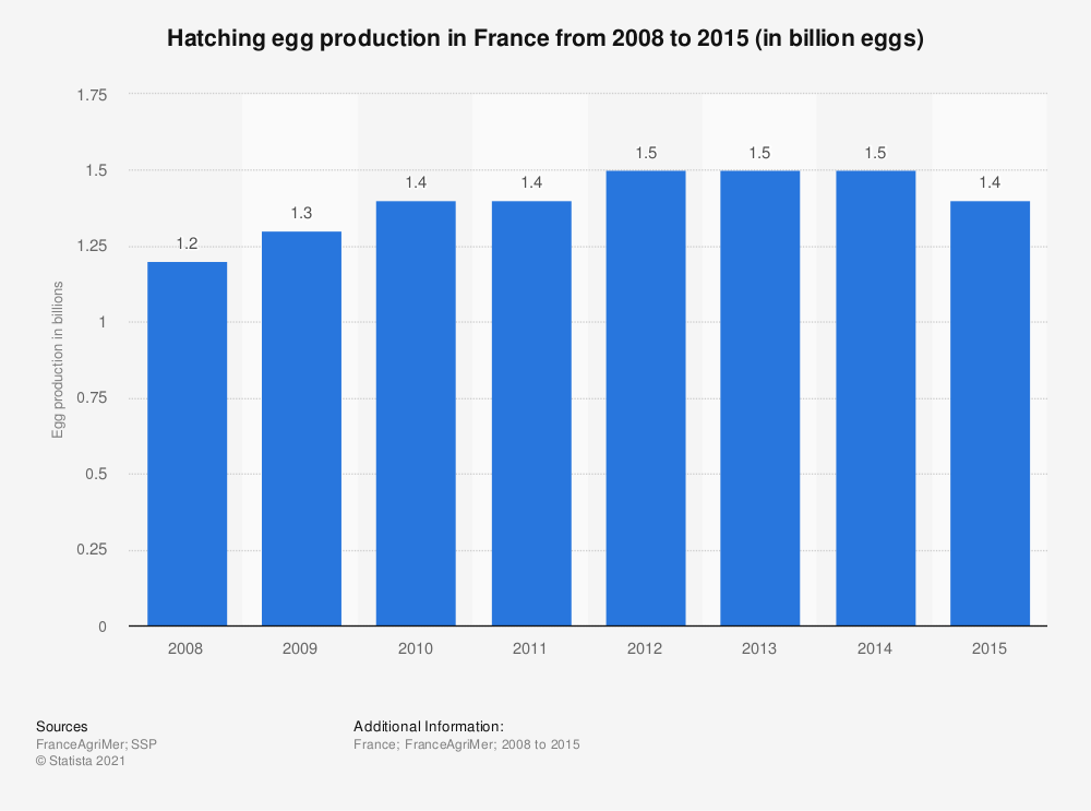 Statistic: Hatching egg production in France from 2008 to 2015 (in billion eggs) | Statista