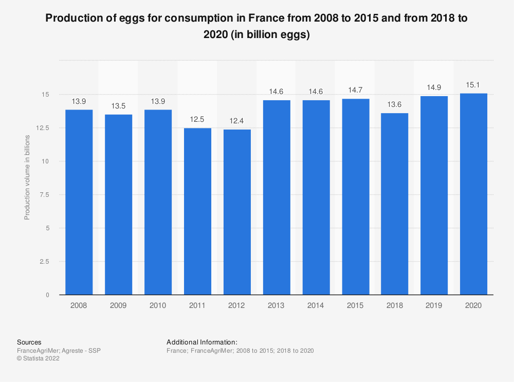 Statistic: France: production of eggs for consumption from 2008 to 2015 (in billion eggs)  | Statista