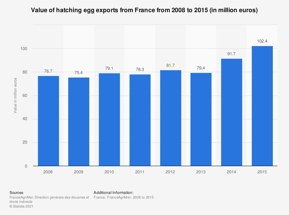 Statistic: Value of hatching egg exports from France from 2008 to 2015 (in million euros) | Statista