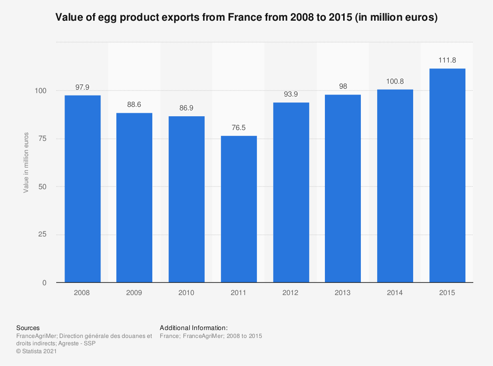 Statistic: Value of egg product exports from France from 2008 to 2015 (in million euros) | Statista