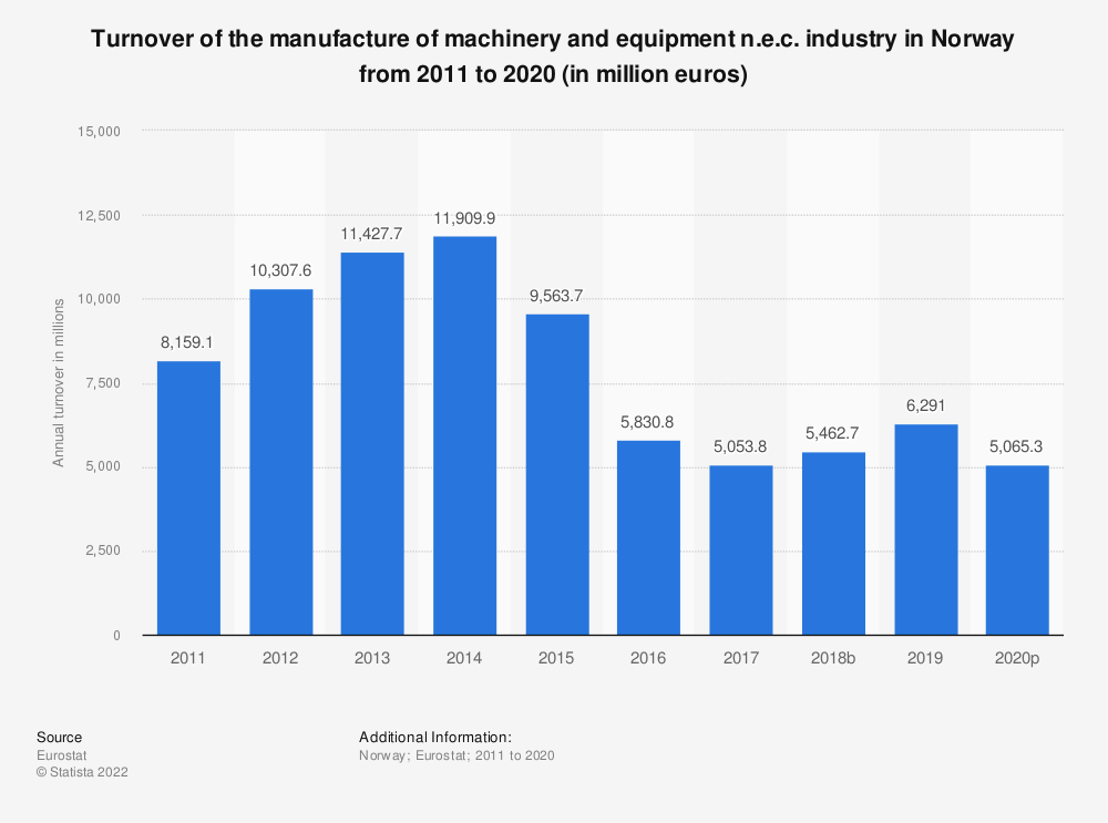 Statistic: Turnover of the manufacture of machinery and equipment n.e.c. industry in Norway from 2008 to 2017 (in million euros) | Statista