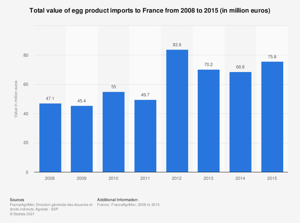 Statistic: Total value of egg product imports to France from 2008 to 2015 (in million euros) | Statista
