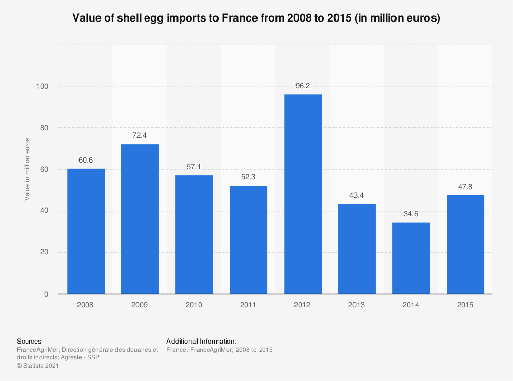 Statistic: Value of shell egg imports to France from 2008 to 2015 (in million euros) | Statista