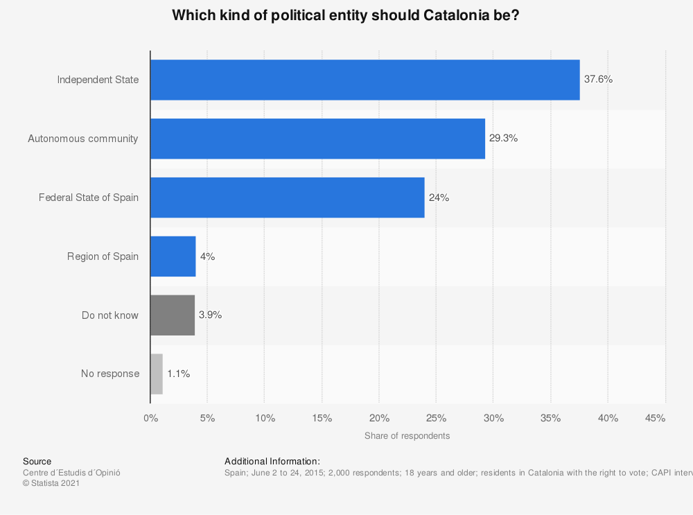 Statistic: Which kind of political entity should Catalonia be? | Statista