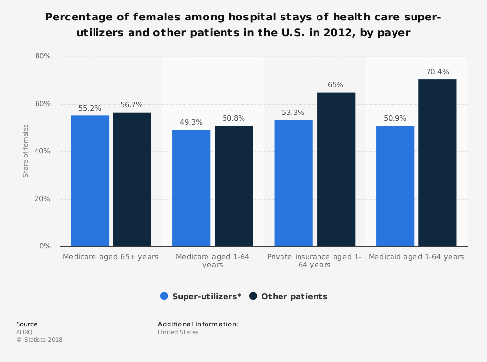 Statistic: Percentage of females among hospital stays of health care super-utilizers and other patients in the U.S. in 2012, by payer | Statista