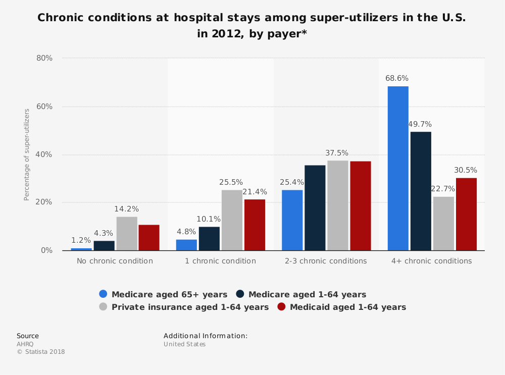 Statistic: Chronic conditions at hospital stays among super-utilizers in the U.S. in 2012, by payer* | Statista