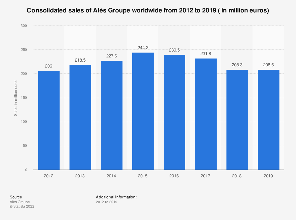 Statistic: Consolidated sales of Alès Groupe worldwide from 2012 to 2019 ( in million euros) | Statista