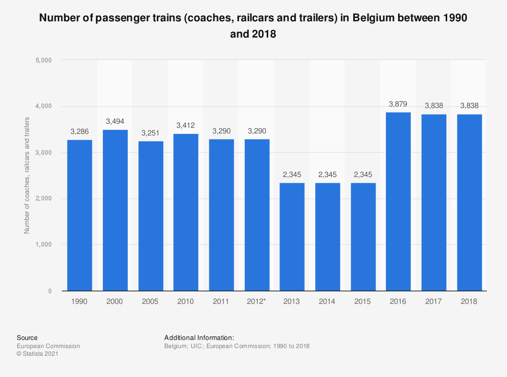 Statistic: Number of passenger trains (coaches, railcars and trailers) in Belgium between 1990 and 2017 | Statista