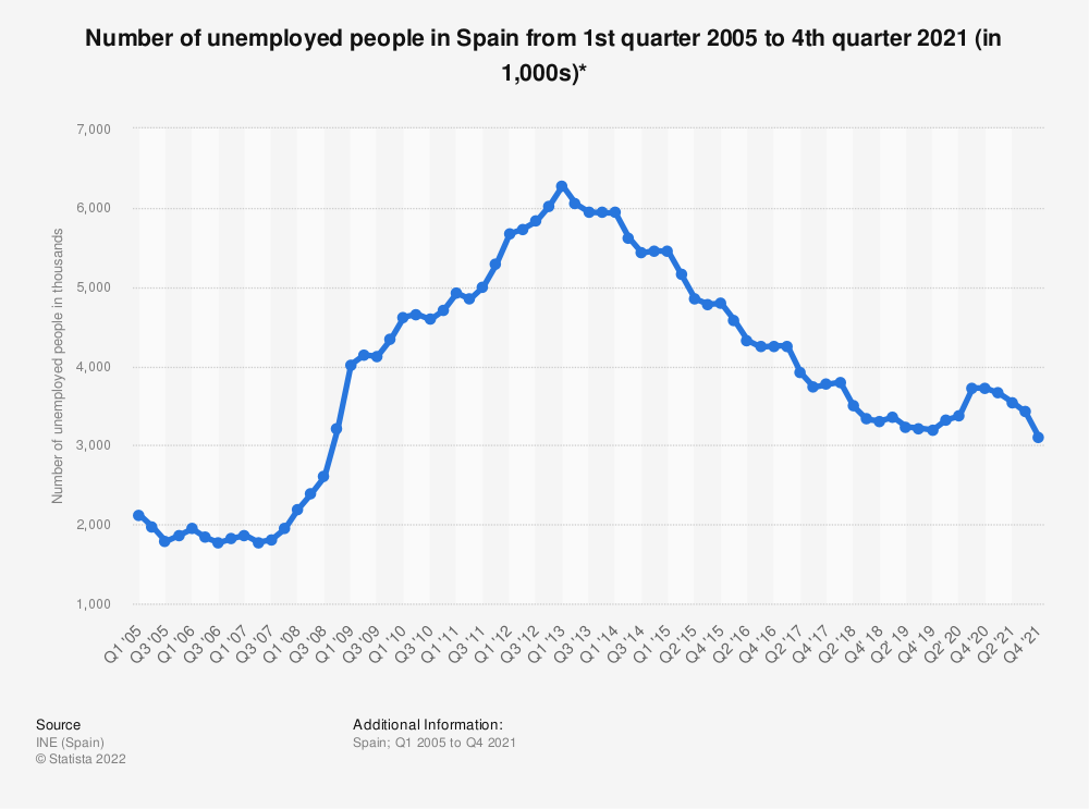 Statistic: Number of unemployed people in Spain from 1st quarter 2005 to 2nd quarter 2018 (in 1,000s)* | Statista