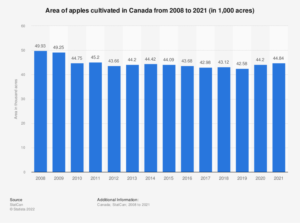 Statistic: Area of apples cultivated in Canada from 2008 to 2018 (in 1,000 acres) | Statista