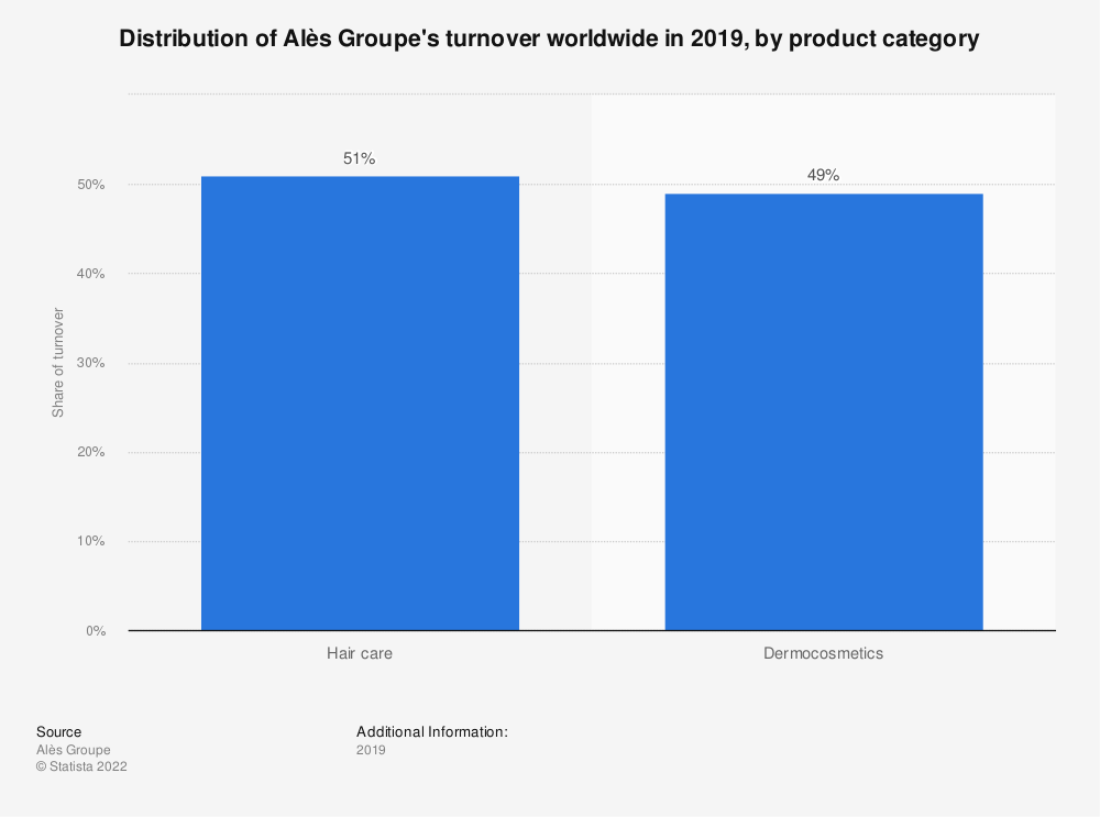 Statistic: Distribution of Alès Groupe's turnover worldwide in 2019, by product category | Statista