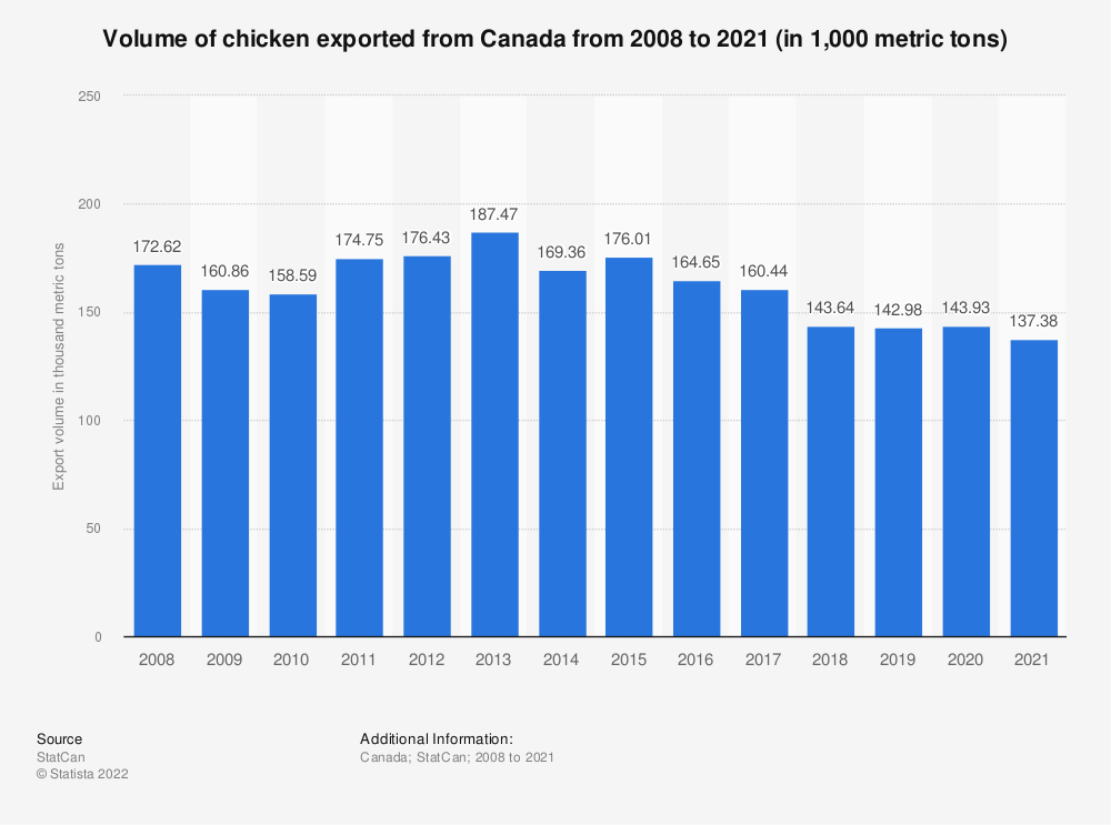 Statistic: Volume of chicken exported from Canada from 2008 to 2018 (in 1,000 metric tons) | Statista
