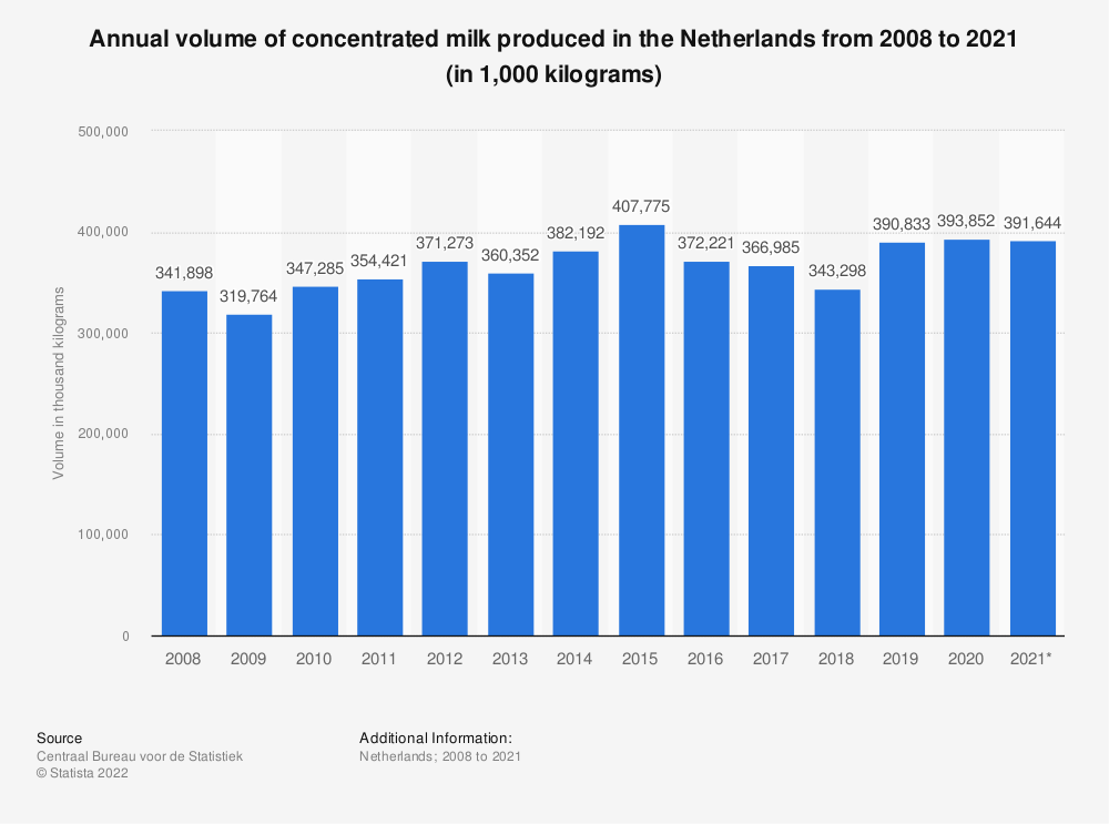 Statistic: Annual volume of concentrated milk produced in the Netherlands from 2008 to 2018 (in 1,000 kilograms) | Statista