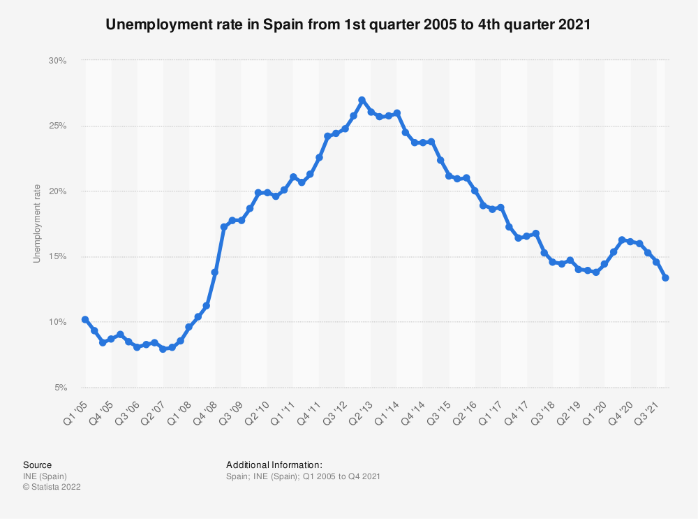 Statistic: Unemployment rate in Spain from 1st quarter 2005 to 1st quarter 2019 | Statista