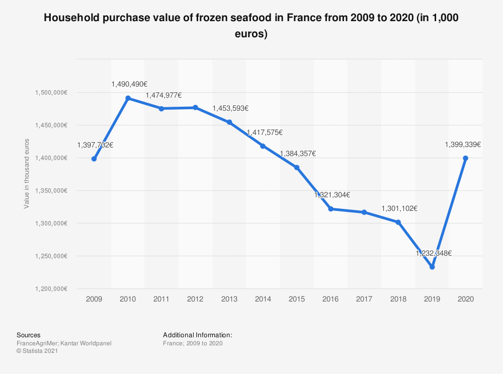 Statistic: Household purchase value of frozen seafood in France from 2009 to 2020 (in 1,000 euros)  | Statista