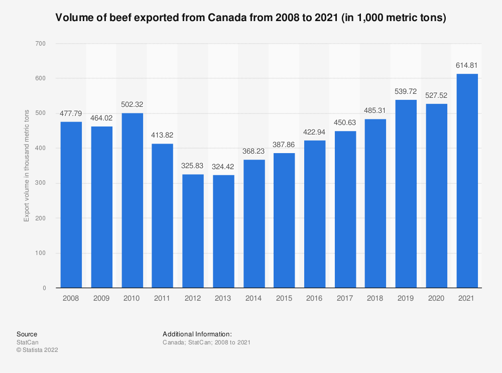 Statistic: Volume of beef exported from Canada from 2008 to 2019 (in 1,000 metric tons) | Statista