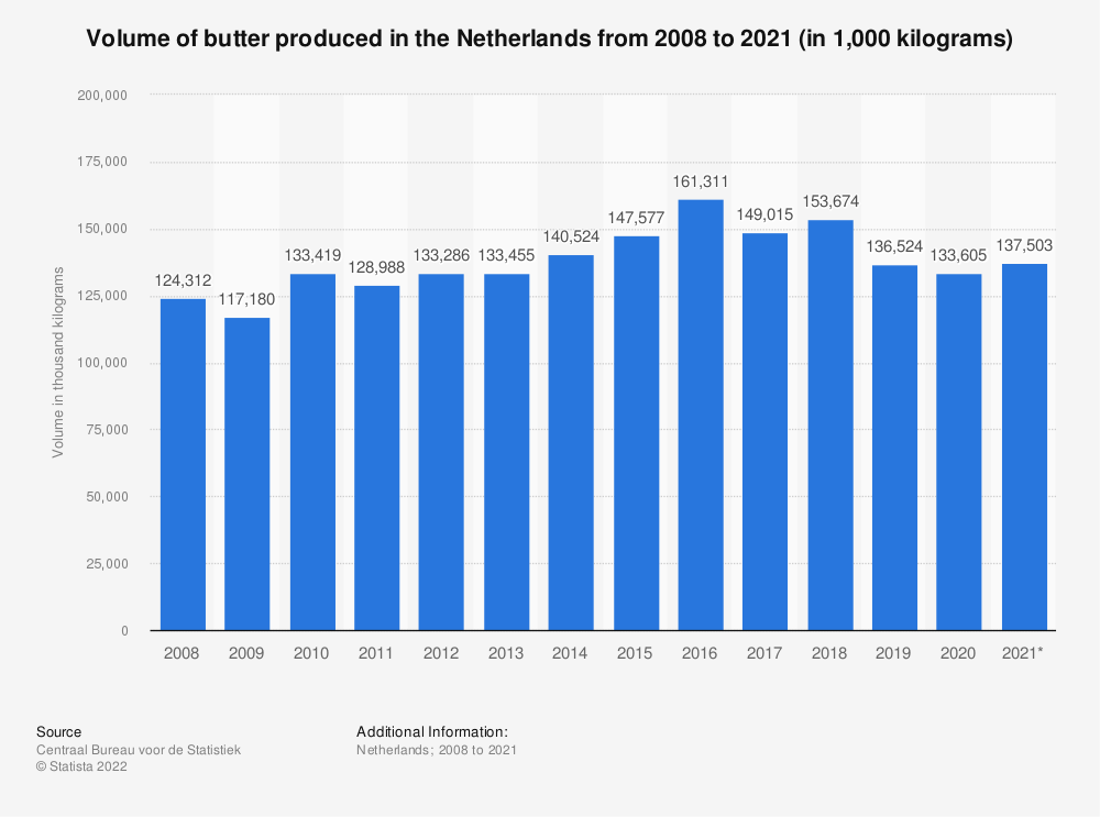 Statistic: Annual volume of butter produced in the Netherlands from 2008 to 2018 (in 1,000 kilograms) | Statista