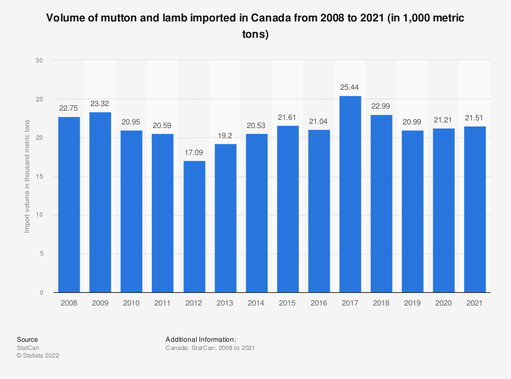 Statistic: Volume of mutton and lamb imported in Canada from 2008 to 2019 (in 1,000 metric tons) | Statista