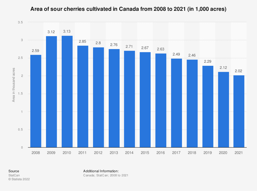 Statistic: Area of sour cherries cultivated in Canada from 2008 to 2018 (in 1,000 acres)   Statista