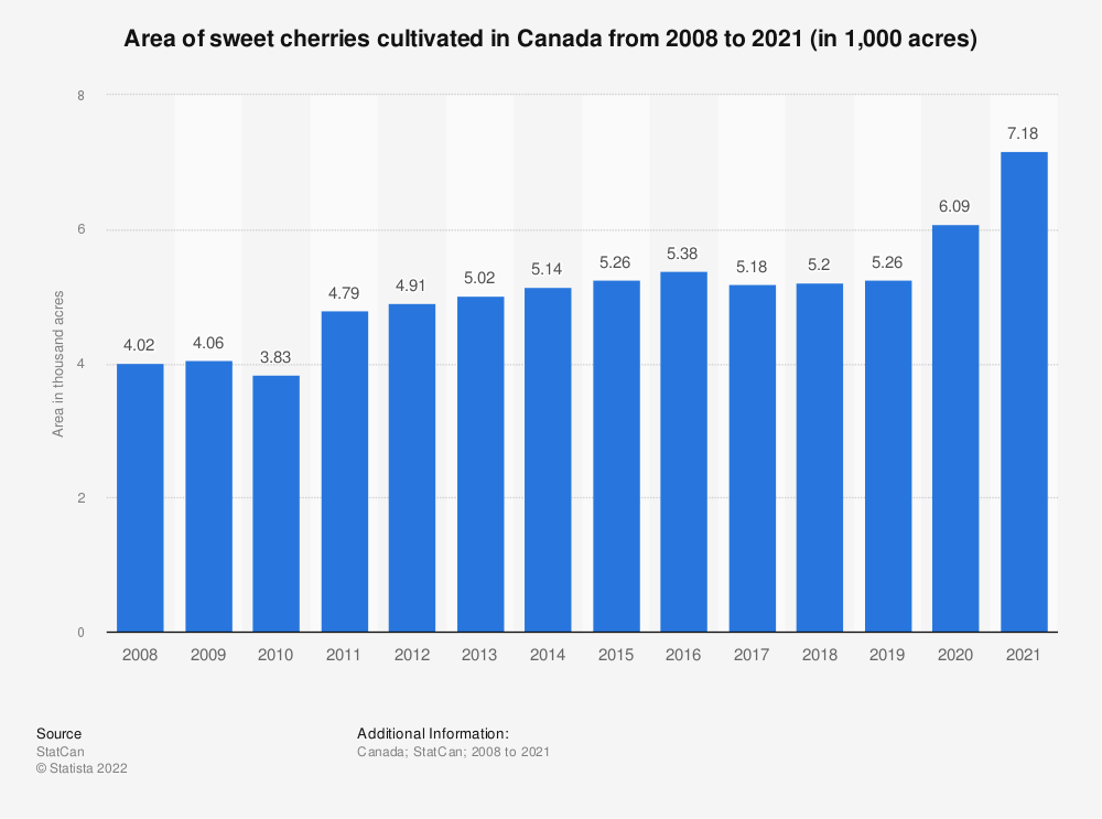 Statistic: Area of sweet cherries cultivated in Canada from 2008 to 2019 (in 1,000 acres) | Statista