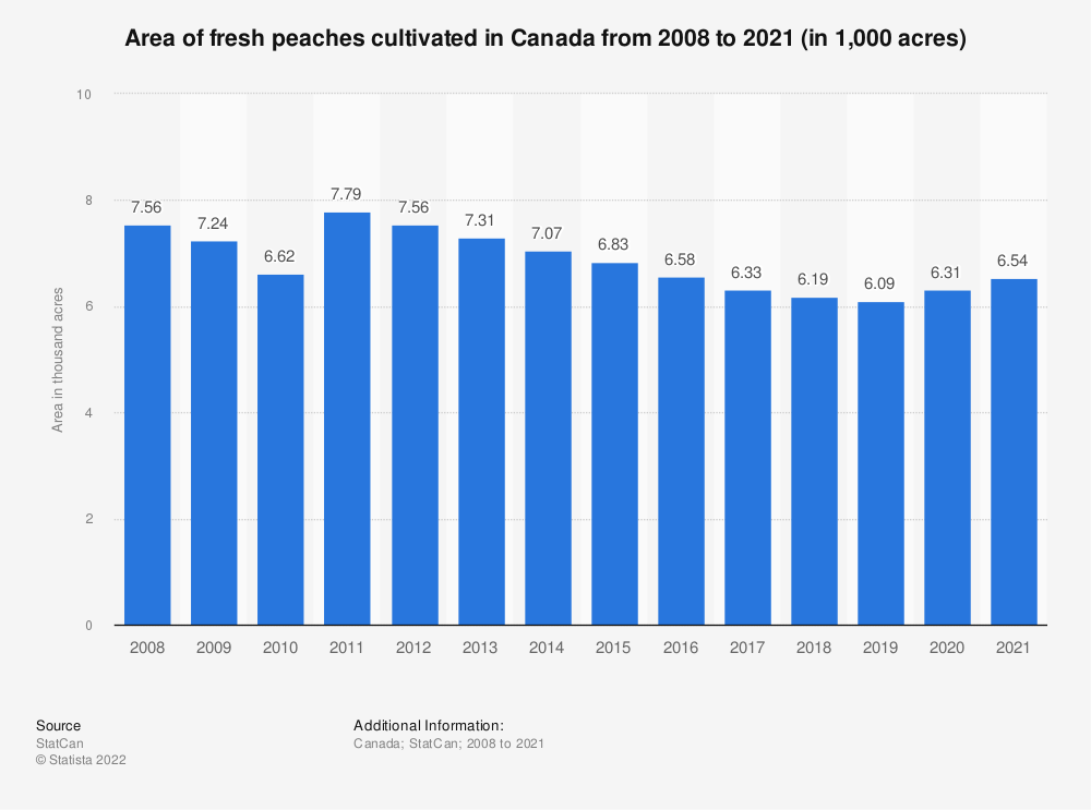 Statistic: Area of fresh peaches cultivated in Canada from 2008 to 2019 (in 1,000 acres) | Statista