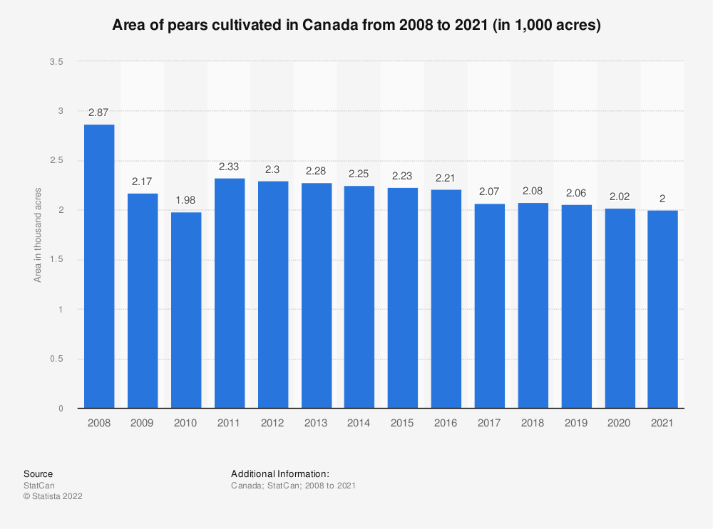 Statistic: Area of pears cultivated in Canada from 2008 to 2019 (in 1,000 acres) | Statista