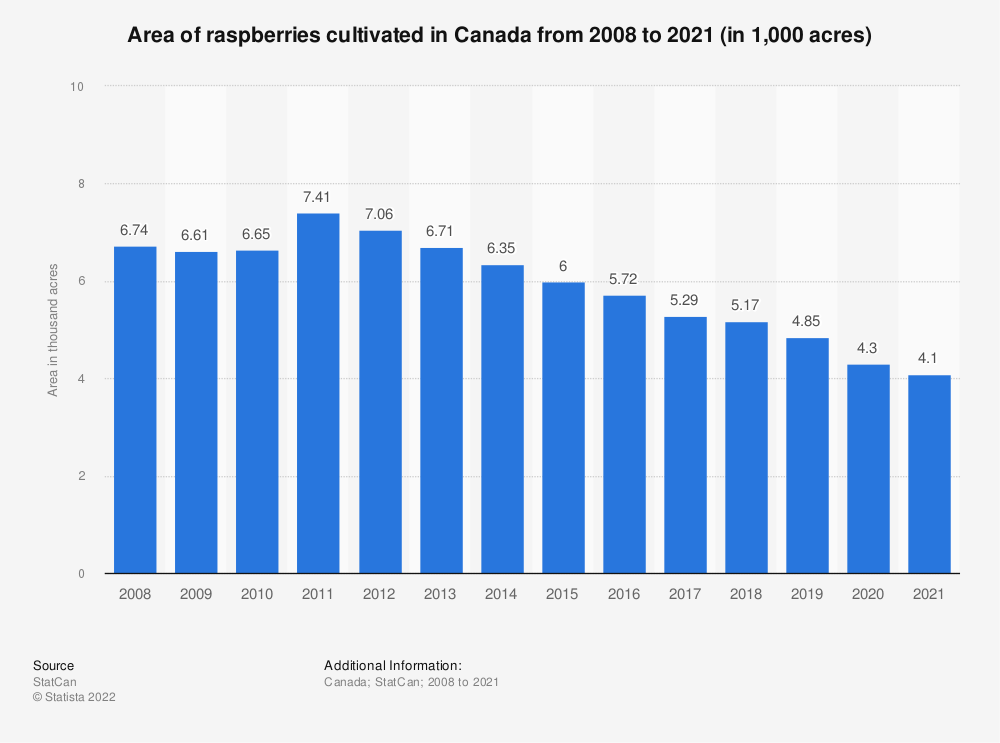 Statistic: Area of raspberries cultivated in Canada from 2008 to 2018 (in 1,000 acres) | Statista
