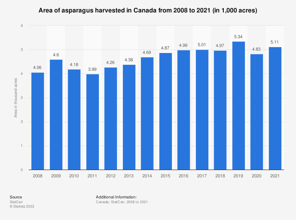 Statistic: Area of asparagus harvested in Canada from 2008 to 2020 (in 1,000 acres) | Statista