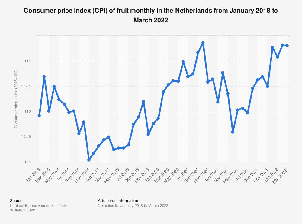 Statistic: Consumer price index (CPI) of fruit monthly in the Netherlands from December 2016 to December 2018 | Statista