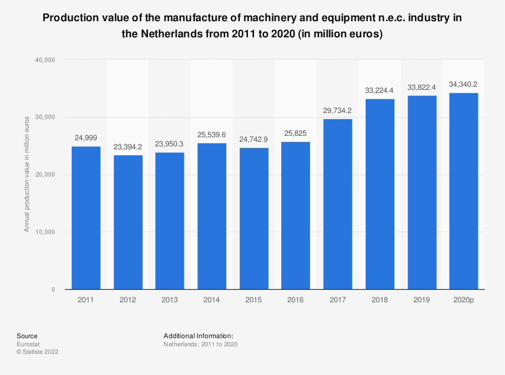 Statistic: Production value of the manufacture of machinery and equipment n.e.c. industry in the Netherlands from 2009 to 2017 (in million euros) | Statista