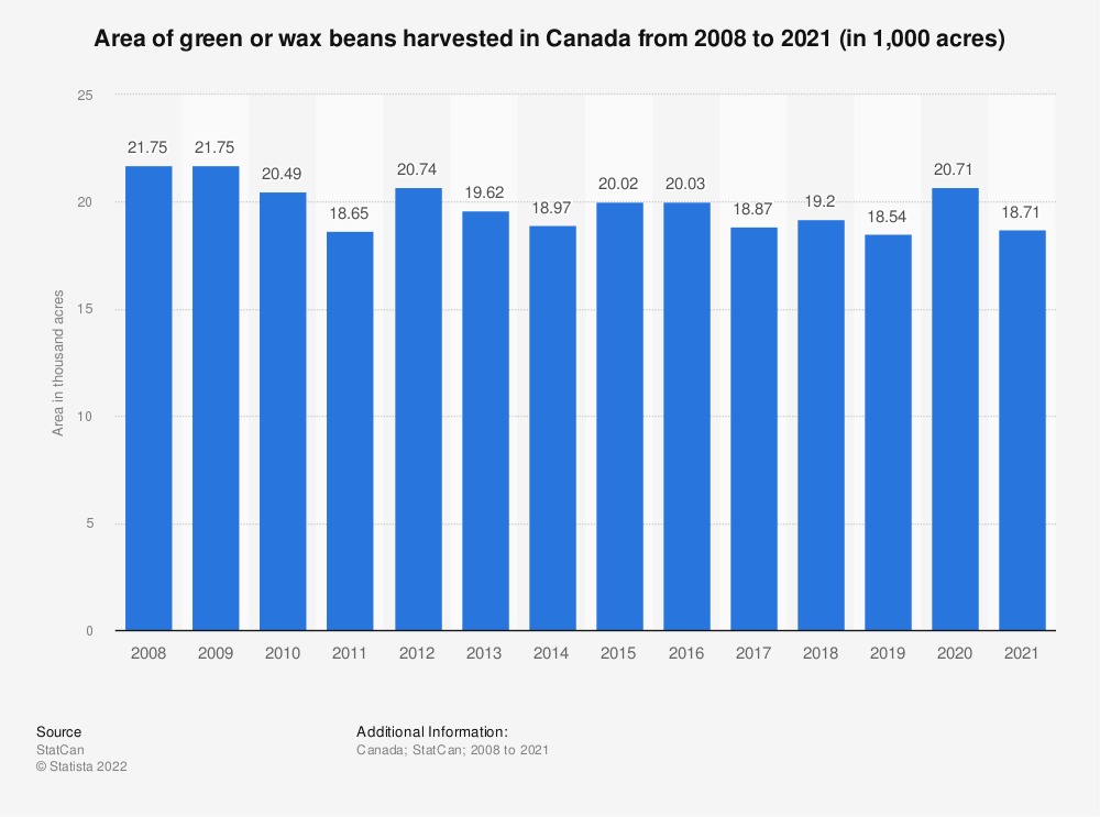 Statistic: Area of green or wax beans harvested in Canada from 2008 to 2018 (in 1,000 acres) | Statista