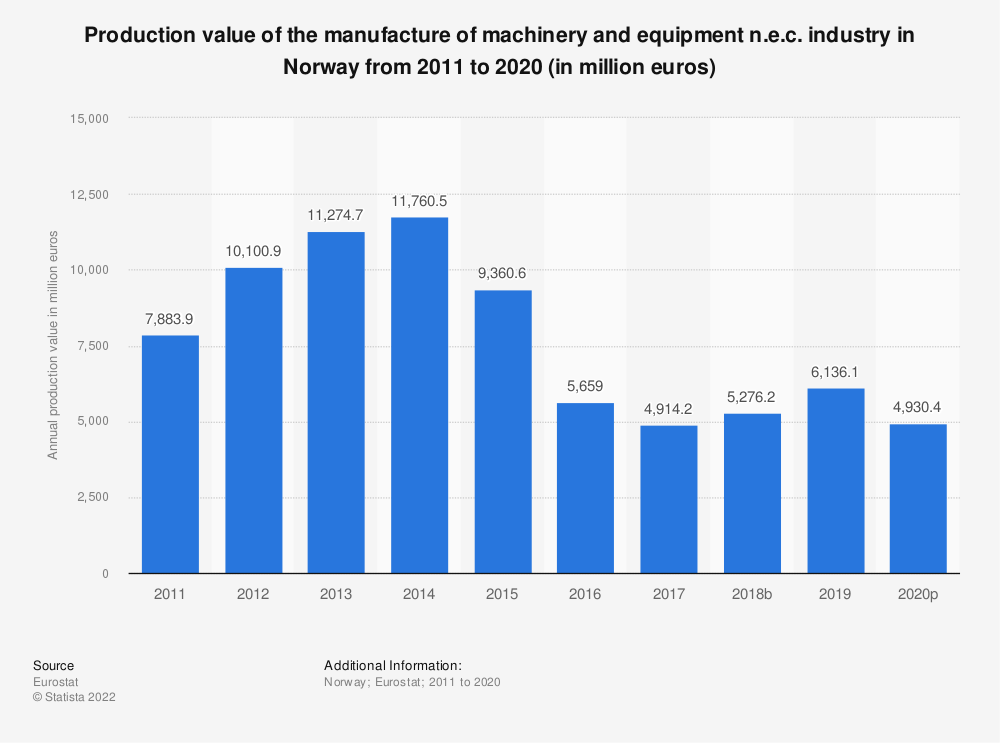 Statistic: Production value of the manufacture of machinery and equipment n.e.c. industry in Norway from 2008 to 2017 (in million euros)   Statista