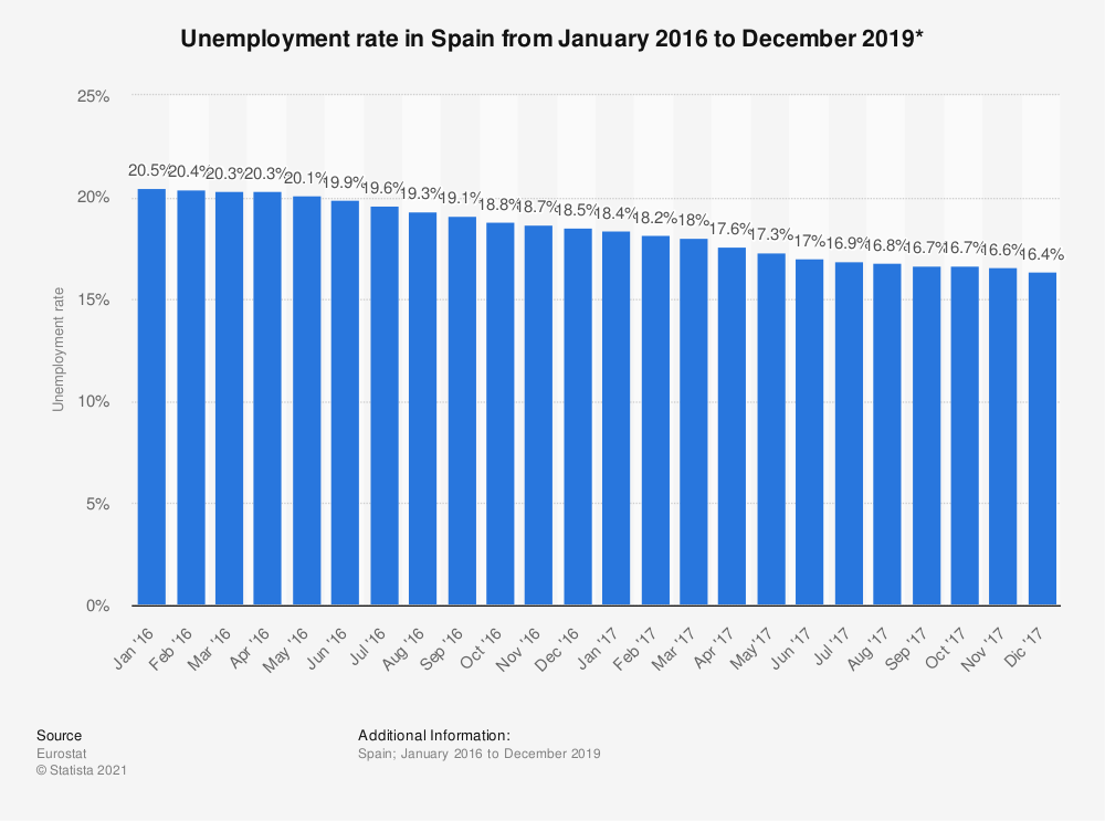 Statistic: Unemployment rate in Spain from January 2016 to December 2019* | Statista
