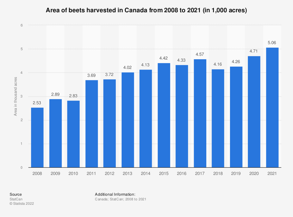 Statistic: Area of beets harvested in Canada from 2008 to 2018 (in 1,000 acres) | Statista