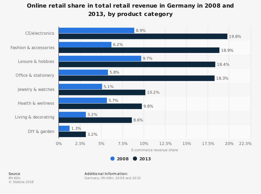 Statistic: Online retail share in total retail revenue in Germany in 2008 and 2013, by product category | Statista
