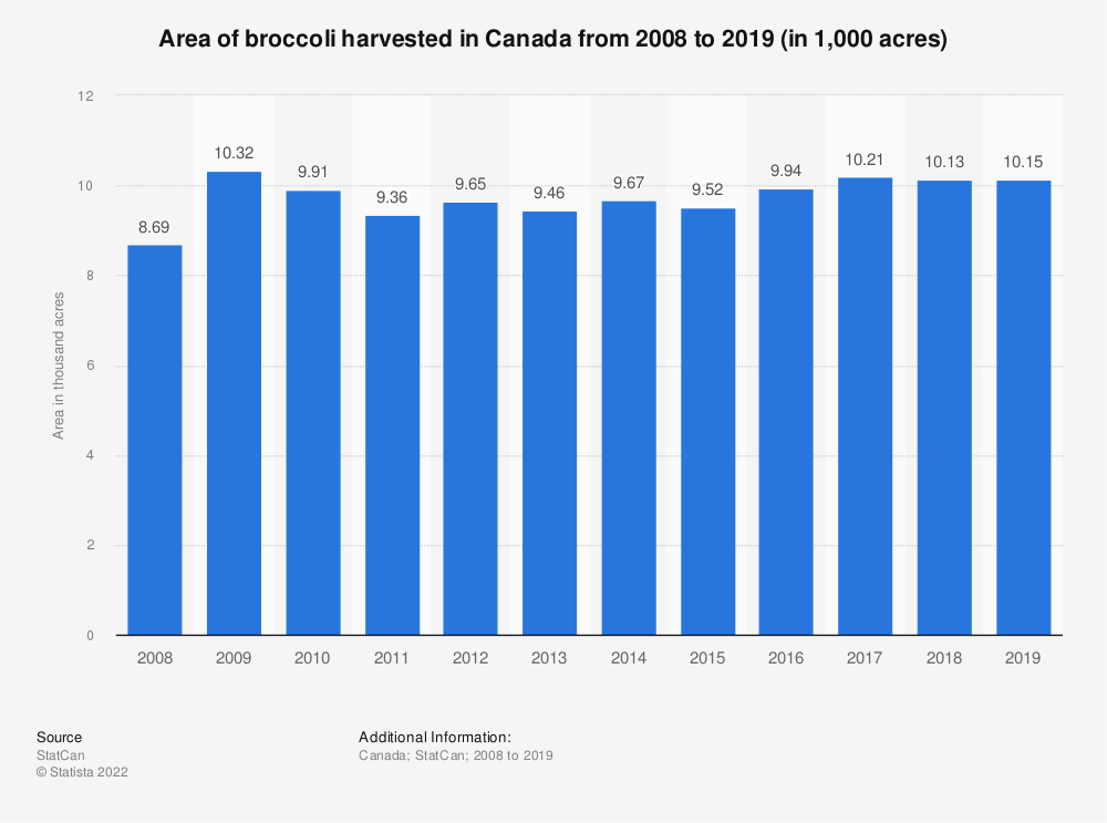 Statistic: Area of broccoli harvested in Canada from 2008 to 2019 (in 1,000 acres) | Statista