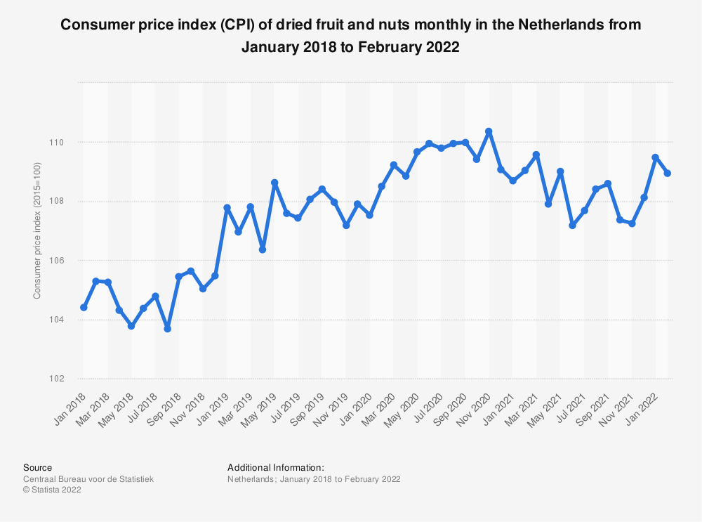 Statistic: Consumer price index (CPI) of dried fruit and nuts monthly in the Netherlands from June 2017 to June 2019* | Statista