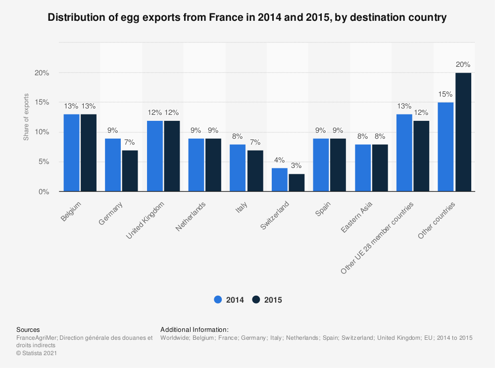 Statistic: Distribution of egg exports from France in 2014 and 2015, by destination country   Statista
