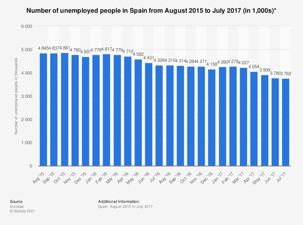 Statistic: Number of unemployed people in Spain from August 2015 to July 2017 (in 1,000s)* | Statista