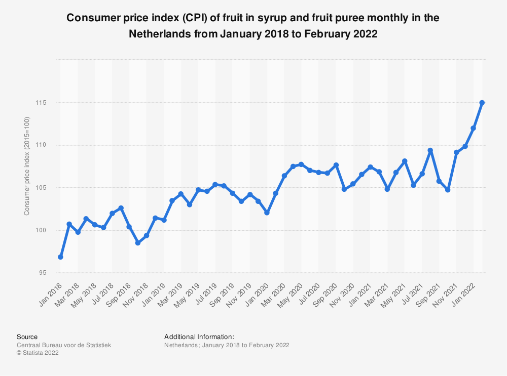 Statistic: Consumer price index (CPI) of fruit in syrup and fruit puree monthly in the Netherlands from September 2017 to September 2019* | Statista
