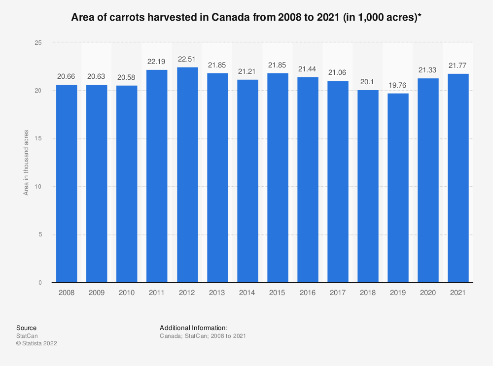 Statistic: Area of carrots harvested in Canada from 2008 to 2018 (in 1,000 acres)* | Statista