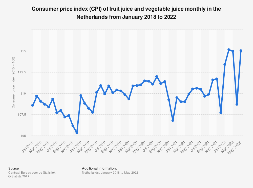 Statistic: Consumer price index (CPI) of fruit juice and vegetable juice monthly in the Netherlands from February 2017 to February 2019* | Statista
