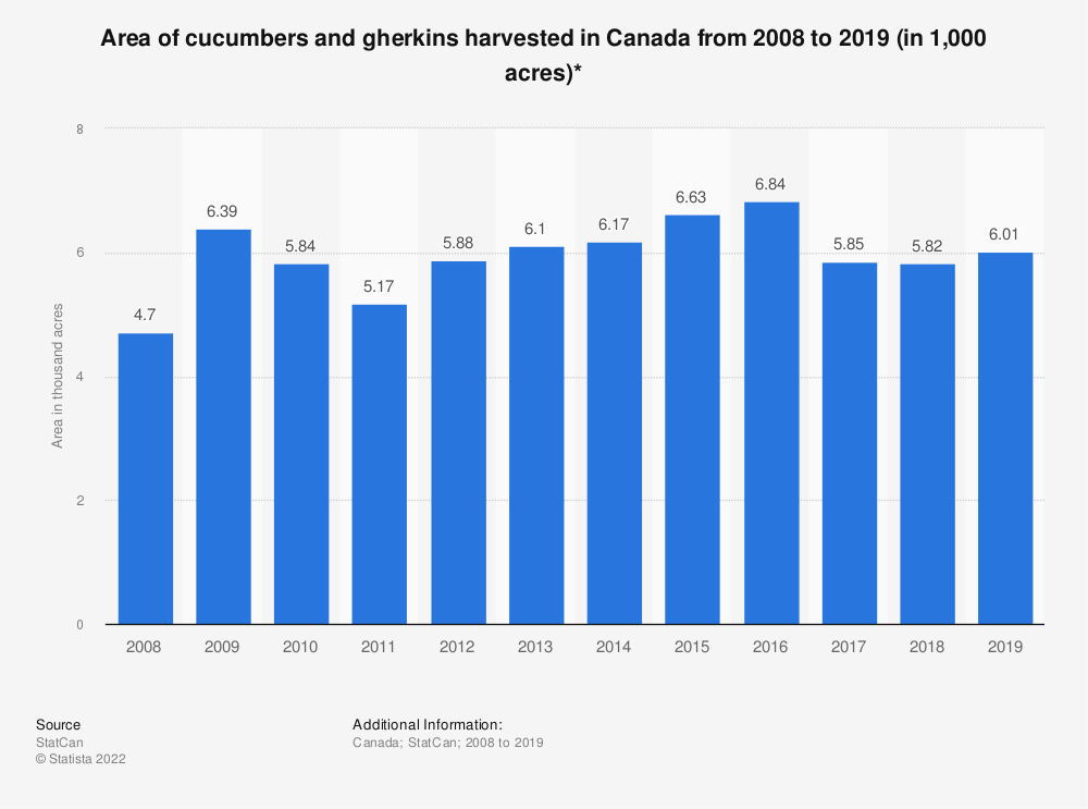Statistic: Area of cucumbers and gherkins harvested in Canada from 2008 to 2019 (in 1,000 acres)* | Statista