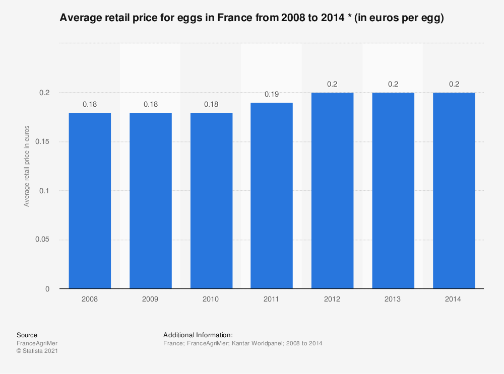 Statistic: Average retail price for eggs in France from 2008 to 2014 * (in euros per egg)    Statista