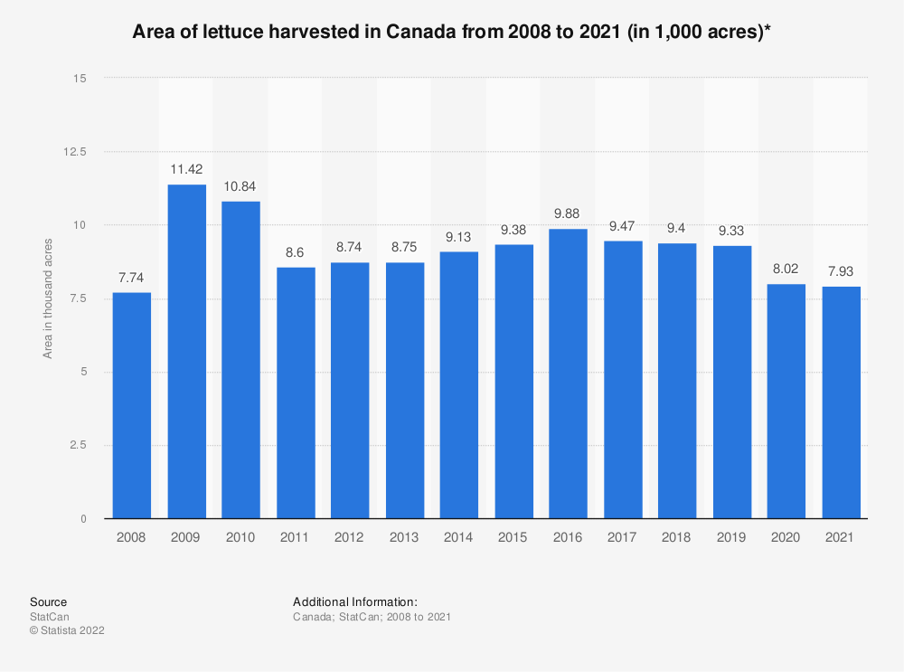 Statistic: Area of lettuce harvested in Canada from 2008 to 2018 (in 1,000 acres)* | Statista