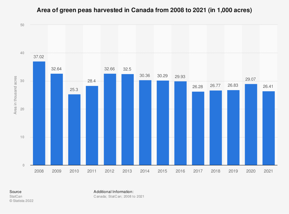 Statistic: Area of green peas harvested in Canada from 2008 to 2019 (in 1,000 acres) | Statista