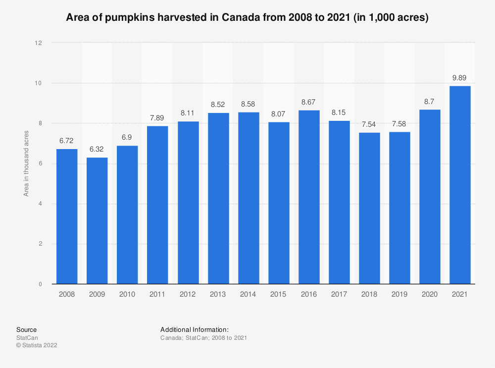Statistic: Area of pumpkins harvested in Canada from 2008 to 2018 (in 1,000 acres) | Statista