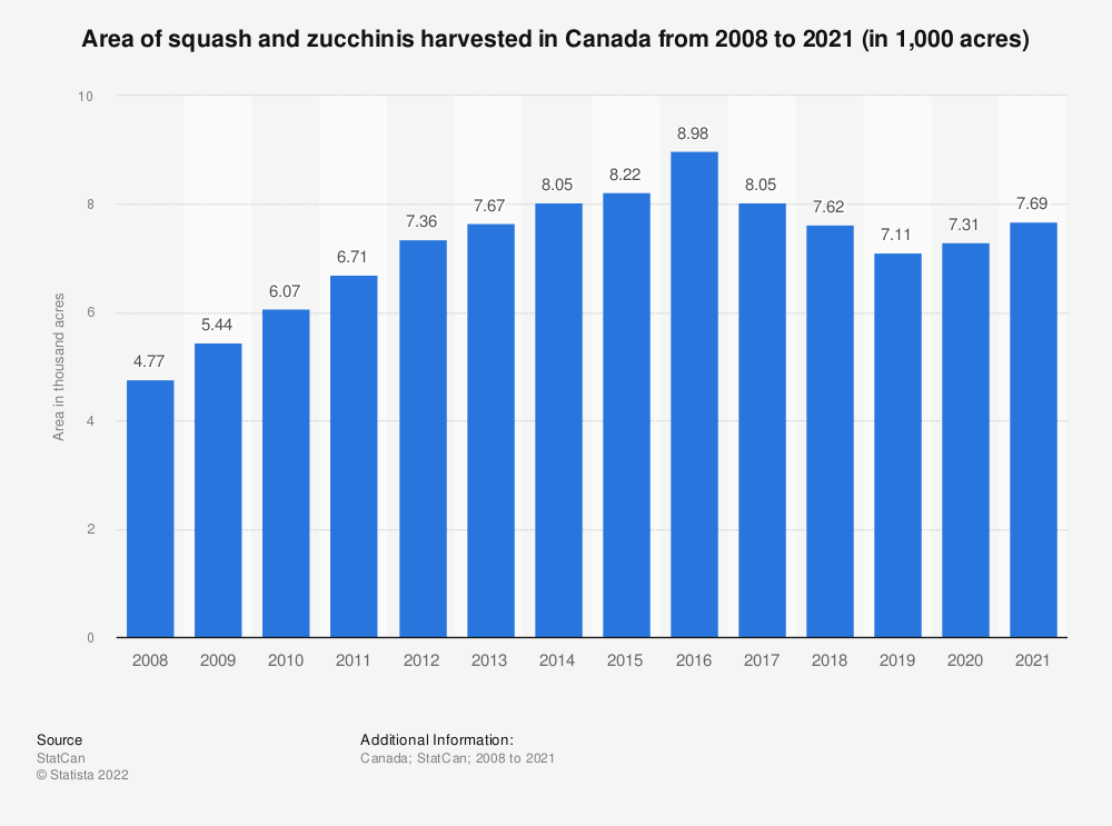 Statistic: Area of squash and zucchinis harvested in Canada from 2008 to 2020 (in 1,000 acres) | Statista