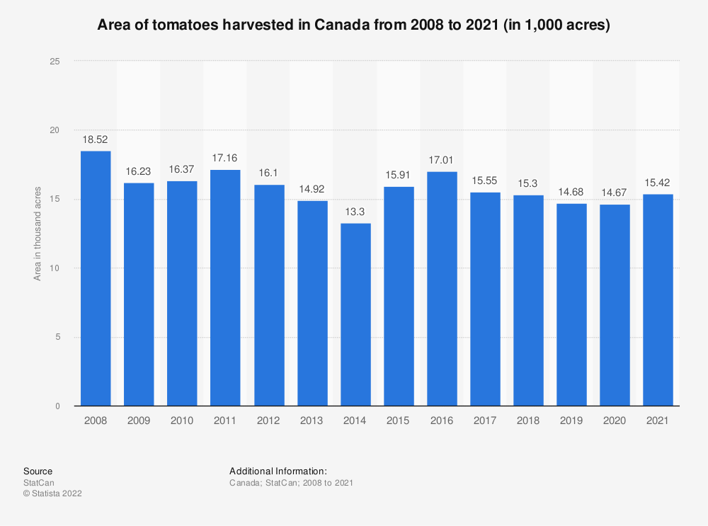 Statistic: Area of tomatoes harvested in Canada from 2008 to 2018 (in 1,000 acres)   Statista